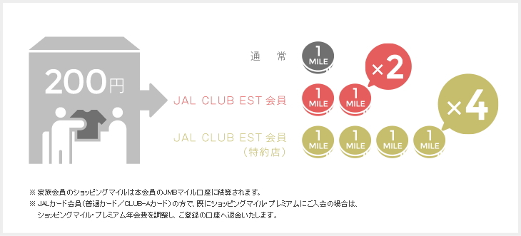 JAL CLUB ESならショッピングマイル・プレミアムの年会費が無料に