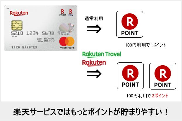 楽天カードは楽天トラベルや楽天市場でポイントが貯まりやすい