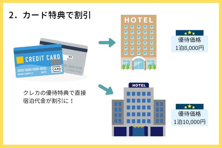 クレジットカードでホテルを優待割引