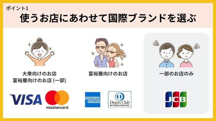 アメリカ旅行クレジットカード選び方1.使うお店を想定して国際ブランドを選択する(2枚持ちが最適)