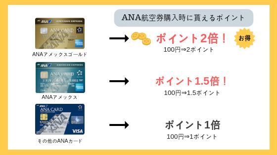 ANA航空券購入時の貰えるポイント数の違い