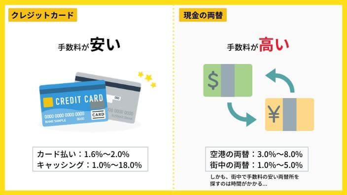 クレジットカードと両替の手数料比較