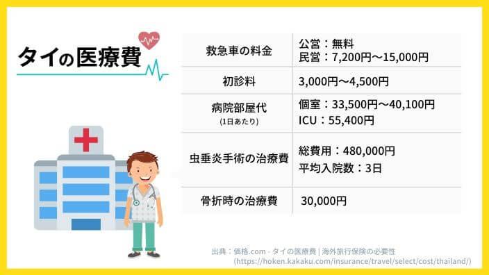 タイの医療費