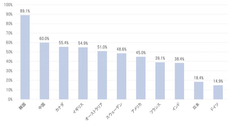 世界各国のキャッシュレス比率(2015年版)