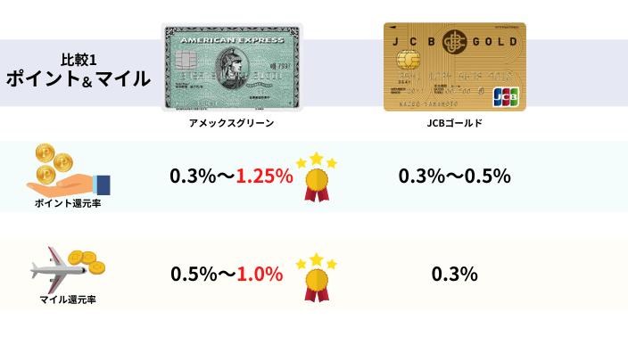 アメックスグリーンとJCBゴールドカードのポイントとマイルを比較