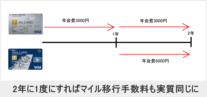 JALカードとANAカードのマイル移行手数料が実質同じに