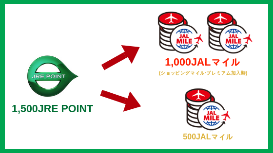JRE POINTをJALマイルに交換可能