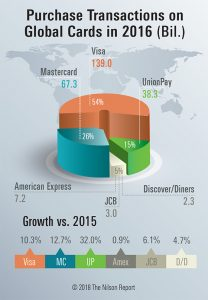 VISAは54%、MasterCardは26%、UnionPayは38.3%、アメックスは7.2%、JCBは3%