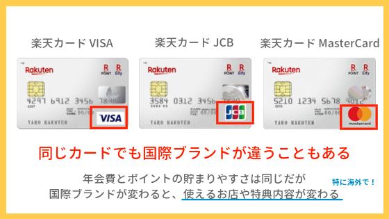国際ブランドの種類はクレジットカードに書かれている