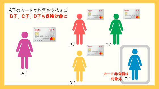 楽天カードならカード会員の友達も海外旅行保険対象内