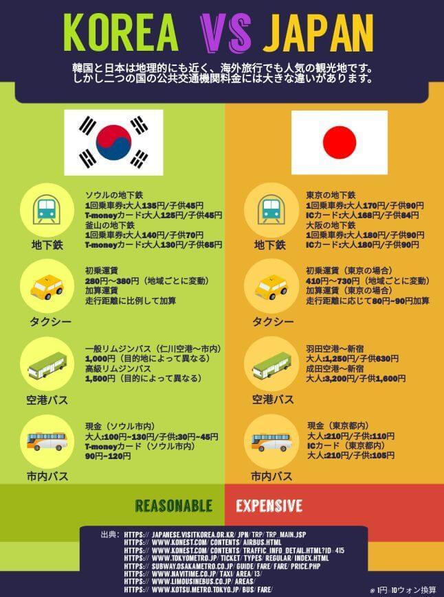 韓国と日本の交通料金の違い