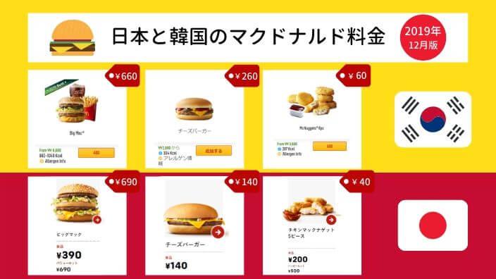 日本と韓国のマクドナルド料金比較【2019年12月版】