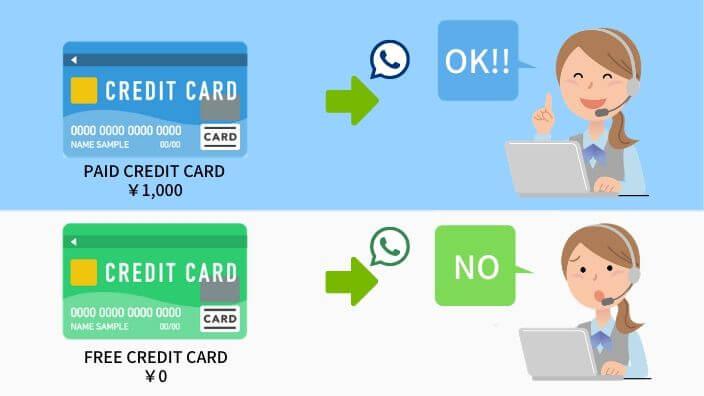 年会費無料のカードはサポートデスクの対応力に注意