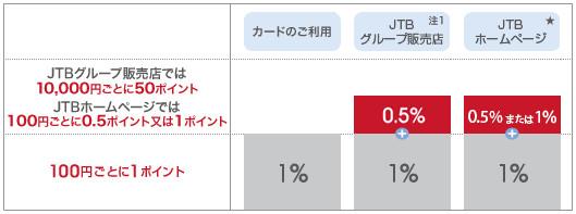 JTB旅カードのJTBトラベルポイントの貯まり方