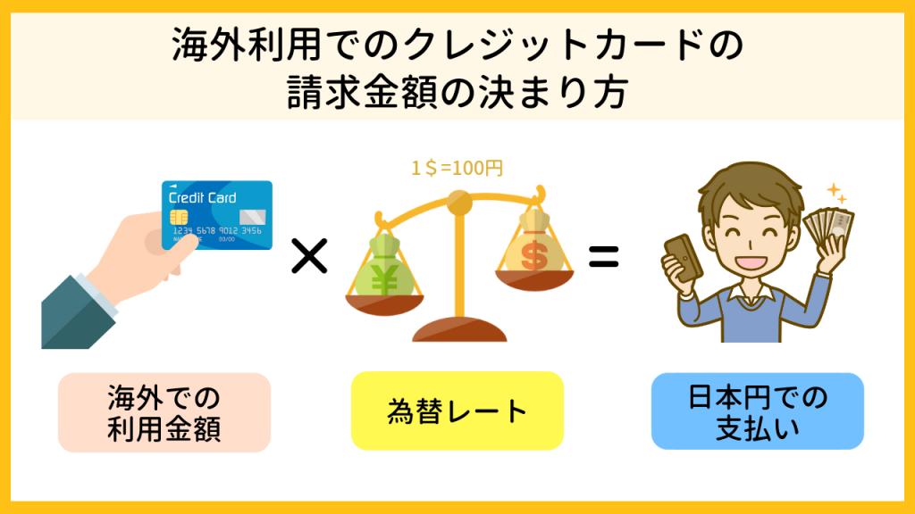 海外利用でのクレジットカードの請求金額の決まり方