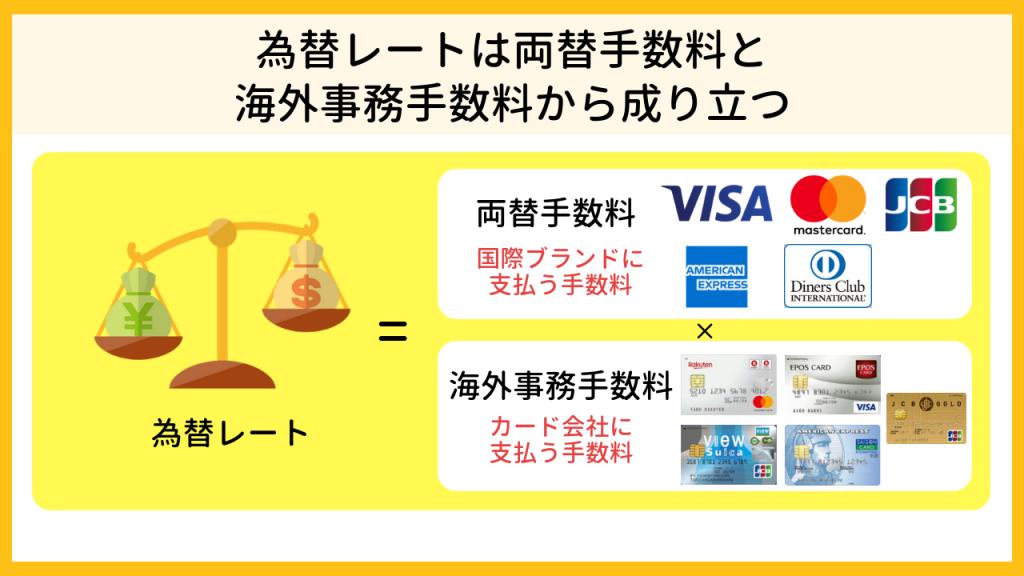 為替レートは両替手数料と海外事務手数料によって成り立つ