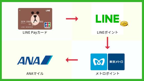 LINEルート