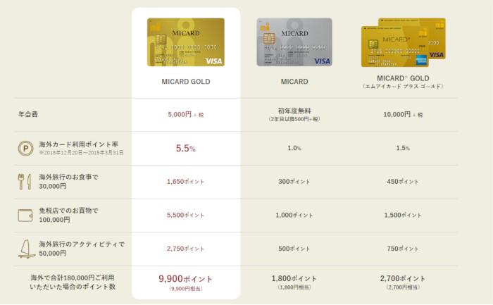 MICARD GOLDなら2019年3月31日までの海外利用分はポイント5倍