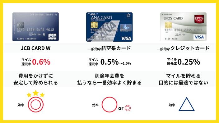 JCB CARD Wと航空系クレジットカードと一般的なクレジットカードのマイル還元率比較