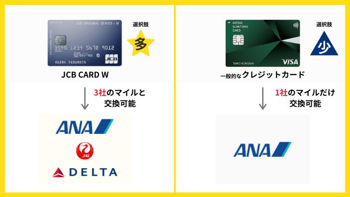 JCB CARD Wと一般的なクレジットカードのマイル交換先を比較