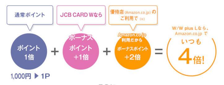 JCB CARD WならAmazonでポイント4倍
