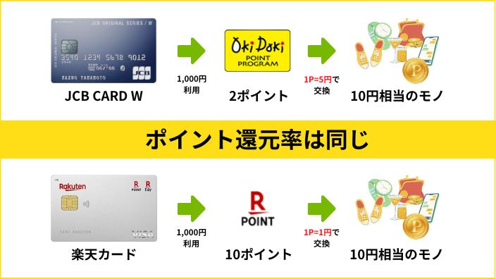 JCB CARD Wと楽天カードのポイント還元率は同じ