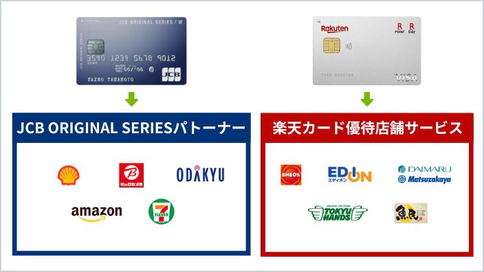 JCB CARD Wと楽天カードのポイントアップ店