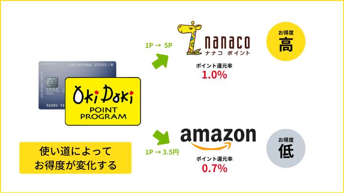 OkiDokiポイントの使い道によるお得度の変化