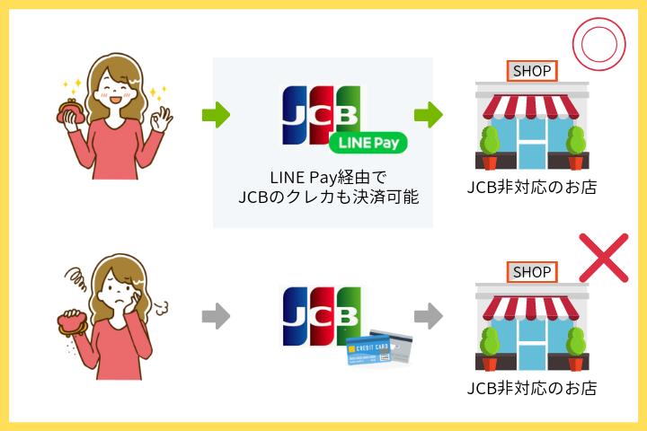 台湾でLINE Pay経由ならJCBのクレジットカードが使える