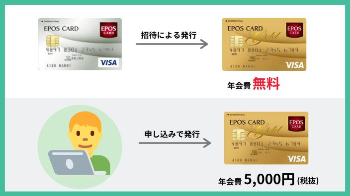エポスゴールドカードはインビテーションでのグレードアップなら年会費無料
