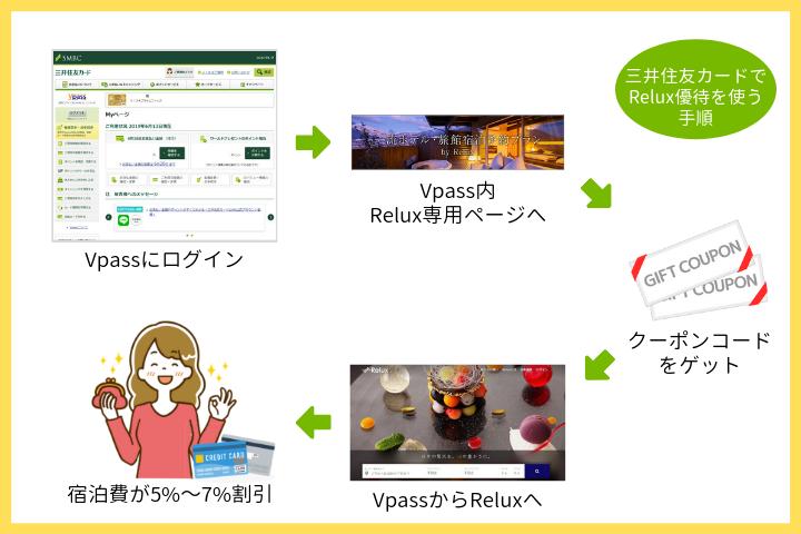 三井住友のクレジットカードを使ってReluxの優待割引を利用する手順