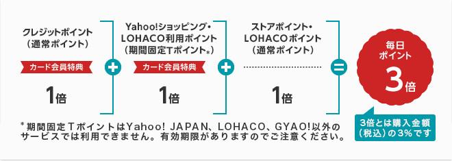 Yahoo!ショッピングでYahoo!JAPANカードを使った時のポイント還元率