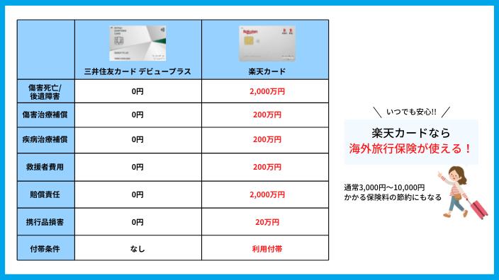 三井住友カード デビュープラスと楽天カードの海外旅行保険を比較