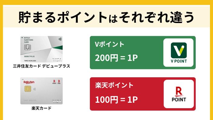 三井住友カード デビュープラスと楽天カードのポイント名称