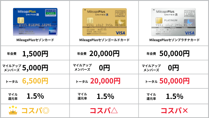 MileagePlusセゾンカードの比較表