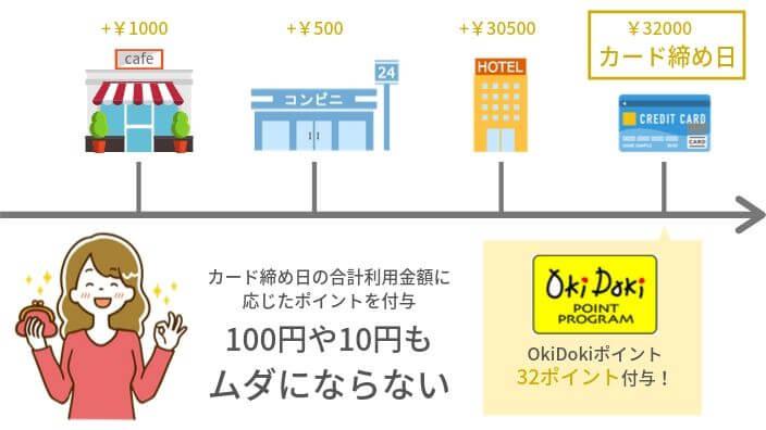 OkiDokiポイント付与の仕組み