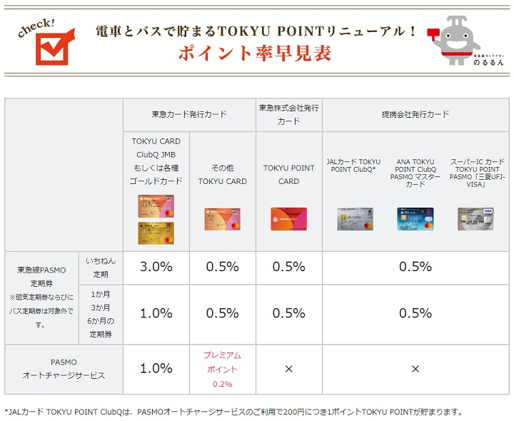 TOKYU POINTの付与対象