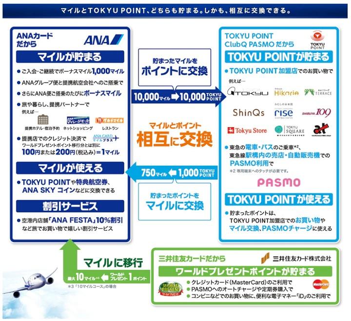 ANAマイル、TOKYU POINT、ワールドプレゼント相互交換