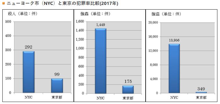 ニューヨークと東京の犯罪率の比較2017年