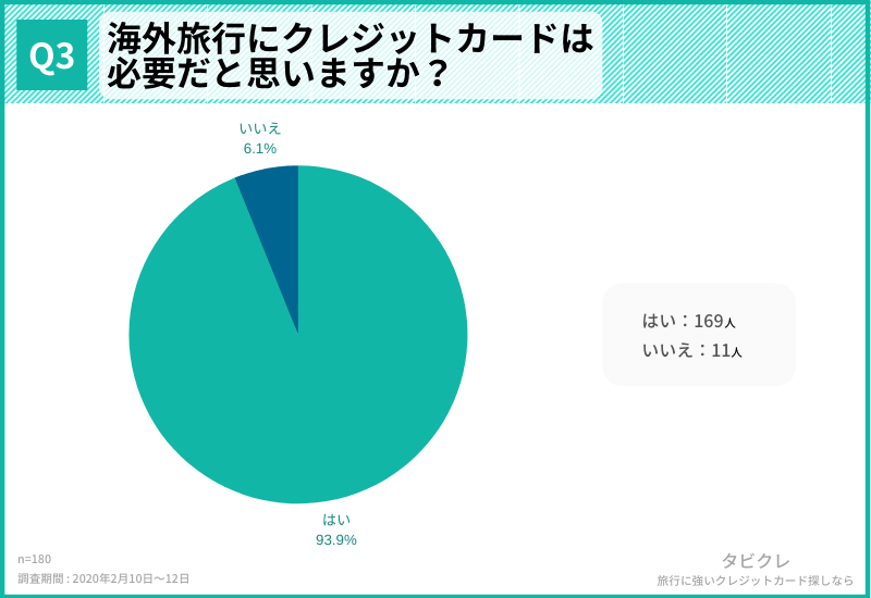 93.9%の人が海外旅行にクレジットカードが必要だと思っている