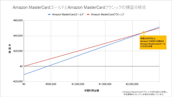 Amazon MasterCardクラシックとAmazon MasterCardゴールドの損益分岐点