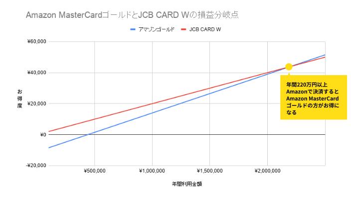 Amazon MasterCardゴールドとJCB CARD Wの損益分岐点