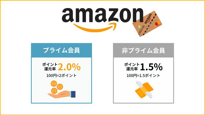 Amazon MasterCardクラシックのAmazonでのポイント還元率