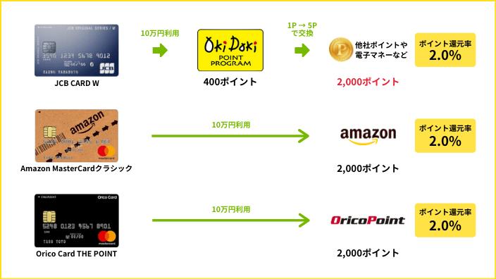 JCB CARD WとAmazon MasterCardクラシックとOrico Card THE POINTのAmazonでのポイント還元率比較