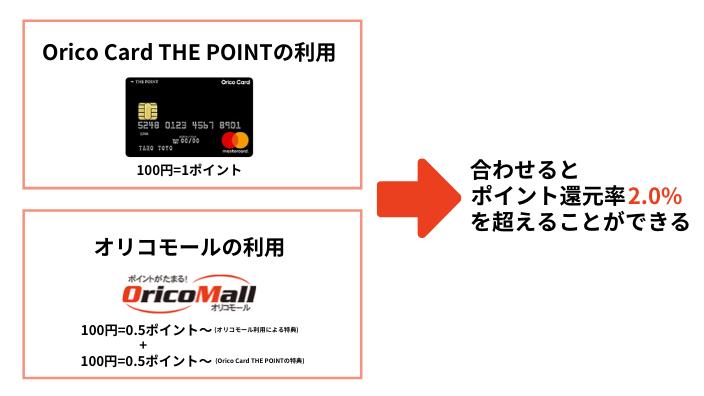 オリコモール経由でのOrico Card THE POINTのポイント還元率