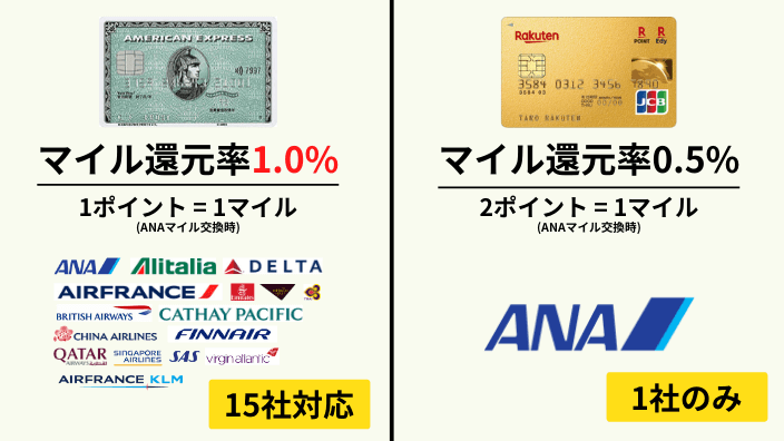 アメックスグリーンと楽天プレミアムカードのマイルの貯まりやすさを比較