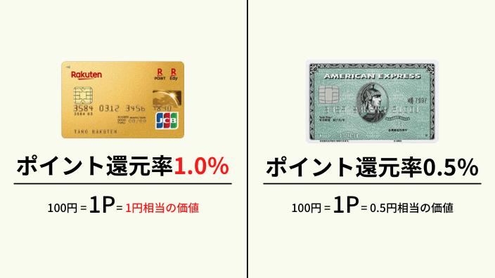 アメックスグリーンと楽天プレミアムカードのポイント還元率を比較