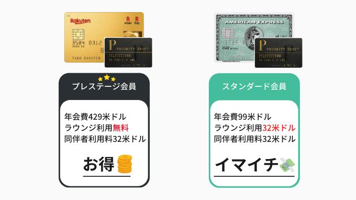 アメックスグリーンと楽天プレミアムカードのプライオリティパスを比較