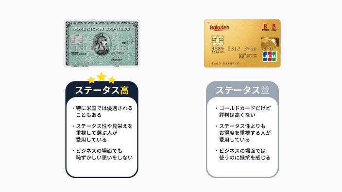 アメックスグリーンと楽天プレミアムカードのステータスを比較