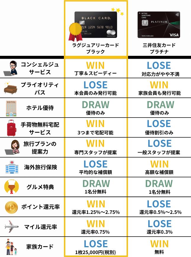 ラグジュアリカード ブラックと三井住友カード プラチナの比較表
